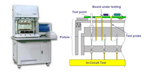 PCB Assembly Testing
